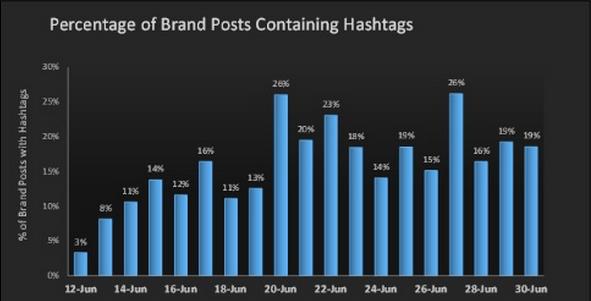 Gebruik van hashtags in een Facebook Post