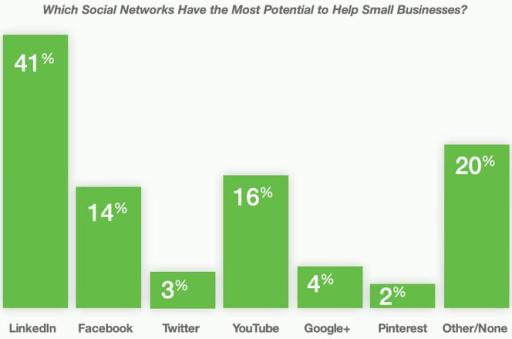 Welke Social Media helpen MKB'ers het meest