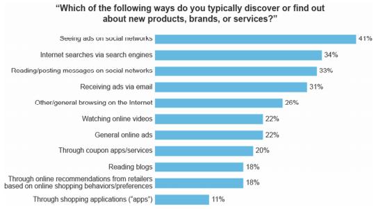 Hoe ontdekt een consument een merk, product of dienst
