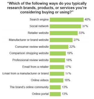 Op welke manier zoekt een consument meer informatie