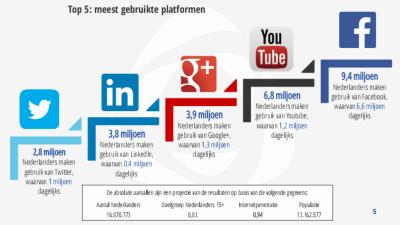Social Media gebruik 2015 in Nederland III