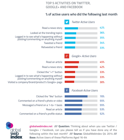 Top 5 activiteiten op Facebook Twitter en Google Plus