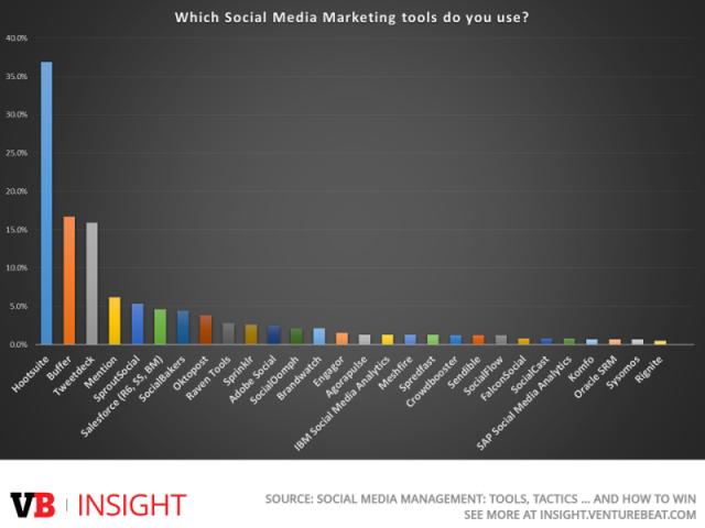 Social Media tools MKB