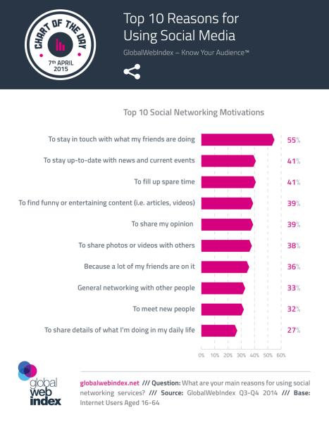Top 10 Redenen voor Social Media gebruik