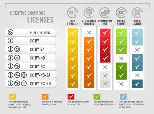 Creative Common Licenties voor gebruik van online foto's