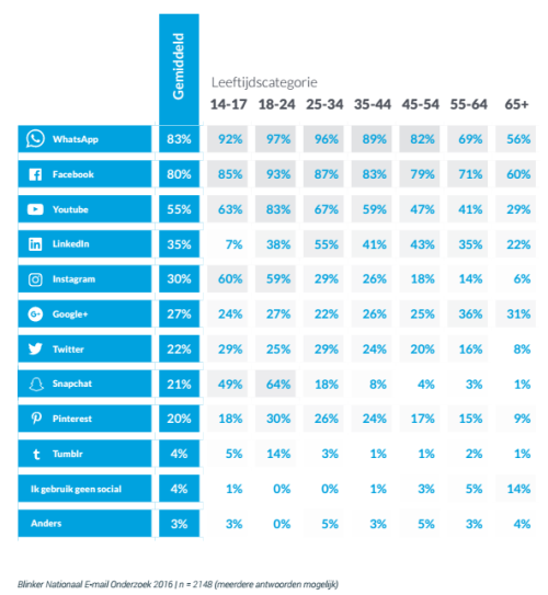 blinker-email-en-social-media-onderzoek-2016